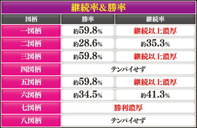 CR戦国乙女~花~の図柄別継続率&勝率の紹介