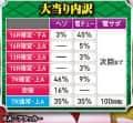 株式会社平和 CR戦国乙女~花~ 大当たり内訳