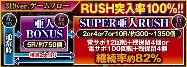 株式会社平和 P亜人~衝戟の全突フルスペック!~319ver. ゲームフロー