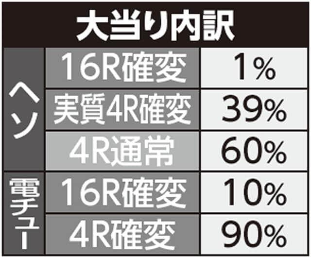 株式会社大一商会 ちょいパチ天才バカボン~V!V!バカボット!~ 大当り内訳