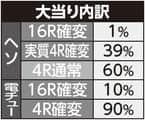 株式会社大一商会 ちょいパチ天才バカボン~V!V!バカボット!~ 大当たり内訳