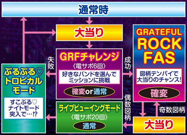 サミー P SHOW BY ROCK!! ゲームフロー