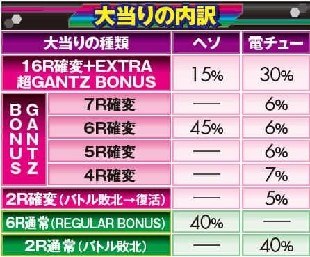 株式会社オッケー. ぱちんこGANTZ EXTRA 大当り内訳