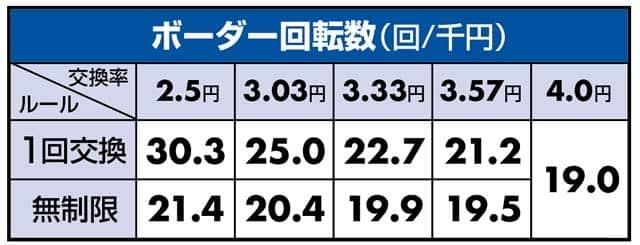 甘デジ P義風堂々!!~兼続と慶次~2N-Xのボーダーライン数値