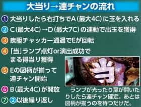 SUPER電役ドラゴン伝説の連チャンシステムの紹介