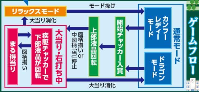 豊丸産業株式会社 CRA SUPER電役ドラゴン伝説 ゲームフロー