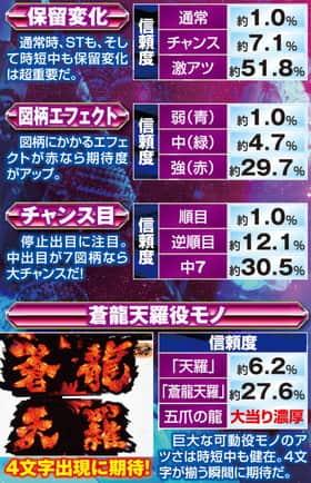 ぱちんこCR蒼天の拳 天帰の伝承試練モード中の予告アクション信頼度の一覧表
