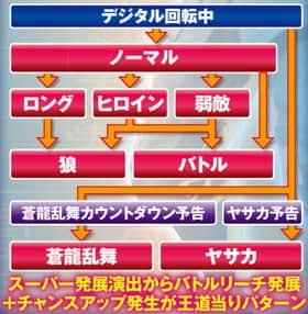 ぱちんこCR蒼天の拳 天帰のリーチフローチャートの紹介