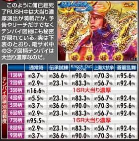ぱちんこCR蒼天の拳 天帰のテンパイ図柄別信頼度の一覧表
