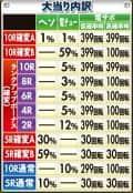 株式会社メーシー Pバジリスク~甲賀忍法帖~2 朧の章 大当たり内訳