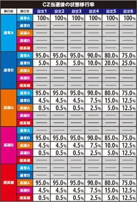 パチスロ ガールズ&パンツァーのCZ当選後の状態移行率一覧