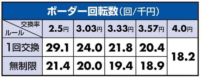 新台 P物語シリーズセカンドシーズンのボーダーライン数値