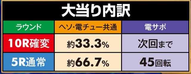 株式会社三洋物産 P元祖大工の源さん 199ver. 大当り内訳