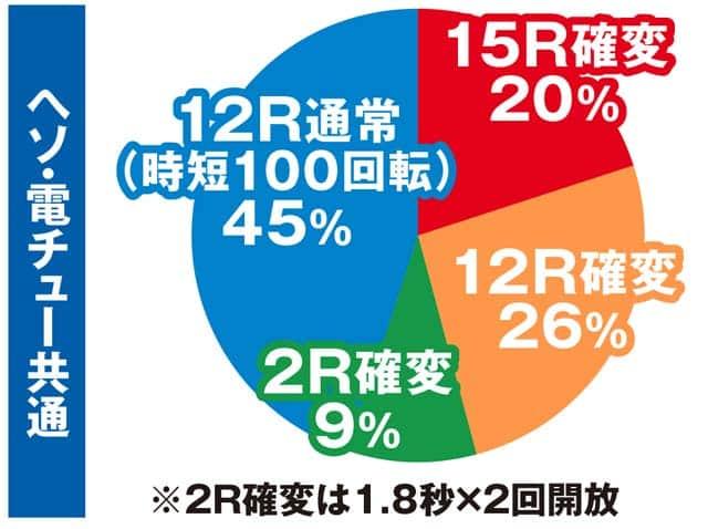 株式会社三洋物産 CR大海物語4 大当り内訳