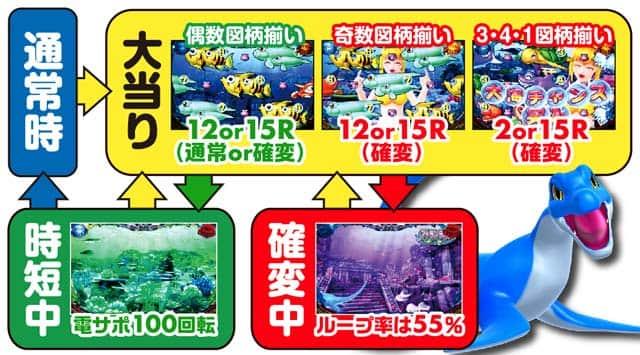 株式会社三洋物産 CR大海物語4 ゲームフロー