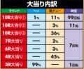 SANKYO Pフィーバー戦姫絶唱シンフォギア2 大当たり内訳