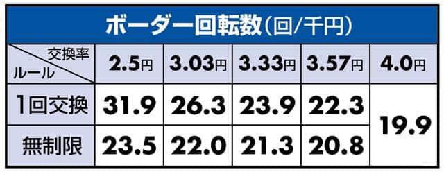 甘デジ ぱちんこウルトラ6兄弟ライトバージョンのボーダーライン数値