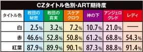 デビル メイ クライ クロスのCZタイトル色別・ART期待度の一覧表