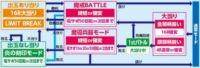 株式会社サンセイアールアンドディ CR ANOTHER 牙狼~炎の刻印~99ver. ゲームフロー