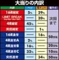 株式会社サンセイアールアンドディ CR ANOTHER 牙狼~炎の刻印~99ver. 大当たり内訳
