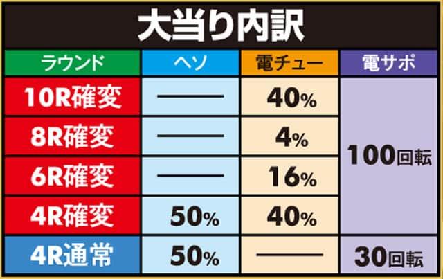 株式会社SANKYO PAフィーバースーパー戦隊 LIGHT ver. 大当り内訳