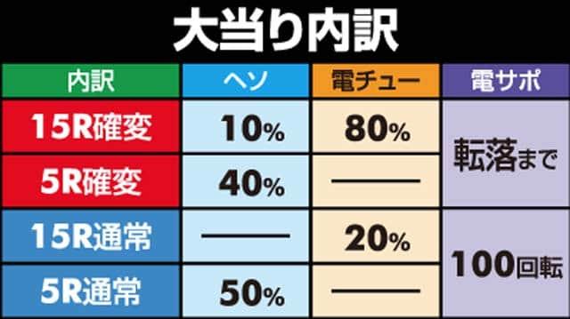 """株式会社三洋物産 CR聖闘士星矢4 The Battle of""""限界突破"""" 大当り内訳"""