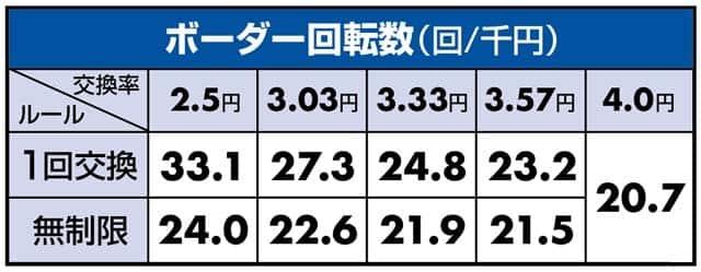 デジハネCRどらきゅあ!のボーダーライン数値