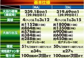 恋姫†夢想の基本仕様の一覧表