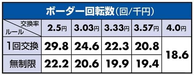 AKB48ワンツースリーフェスティバルのボーダーライン数値