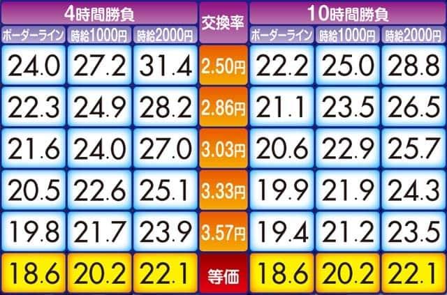 AKB48ワンツースリーフェスティバルの攻略要素