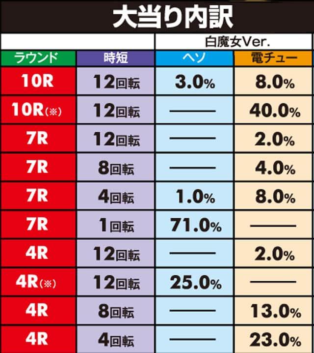 株式会社高尾 P白魔女学園 オワリトハジマリ 白魔女Ver. 大当り内訳