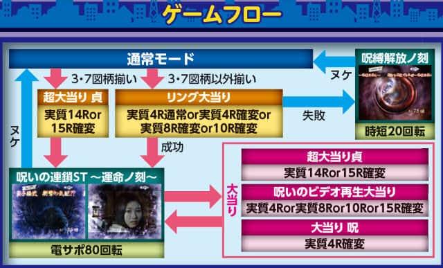 藤商事 CRAリング 呪い再びFPIZ ゲームフロー