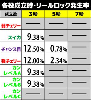 咲-Saki- リールロック発生率