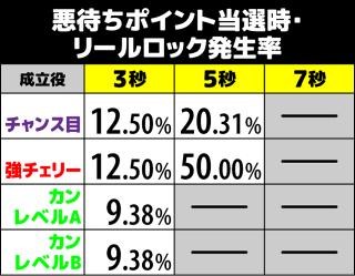 咲-Saki- 悪待ちポイント当選時のリールロック発生率