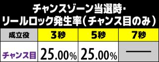 咲-Saki- CZ当選時のリールロック発生率