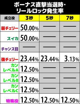 咲-Saki- ボーナス直撃時のリールロック発生率