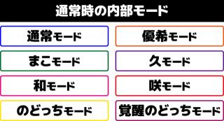 咲-Saki- 通常時の内部モード