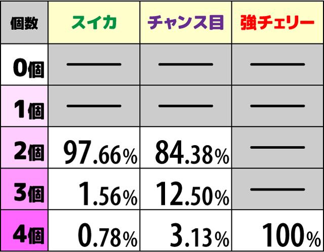 咲-Saki- 自摸自摸チャンス中の抽選2