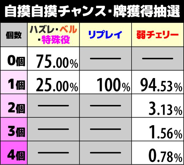 咲-Saki- 自摸自摸チャンス中の抽選1