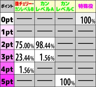 咲-Saki- REG中ポイント抽選2