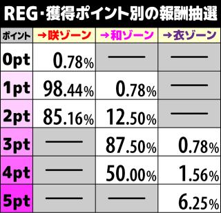 咲-Saki- REG 獲得ポイントによる報酬抽選1