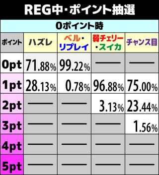 咲-Saki- REG中ポイント抽選1