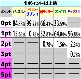 咲-Saki- REG中ポイント抽選3