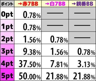 咲-Saki- REG 獲得ポイントによる報酬抽選2