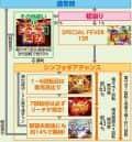 株式会社SANKYO CRF戦姫絶唱シンフォギアLIGHT ver. ゲームフロー