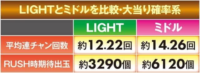 パチンコ P大工の源さん超韋駄天ライトのスペック 超韋駄天LIGHTのスペック比較