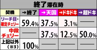 沖ドキ2 ボーナス当選時の内部モード移行率 終了
