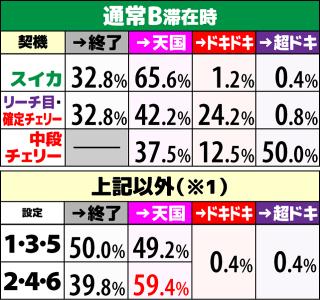 沖ドキ2 ボーナス当選時の内部モード移行率 通常B