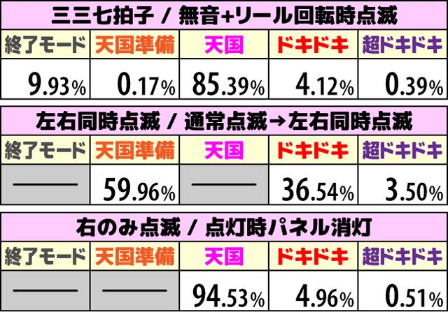沖ドキ2(オキドキ2)の次回モード期待度2