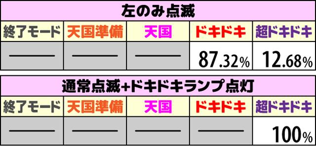 沖ドキ2(オキドキ2)の次回モード期待度3
